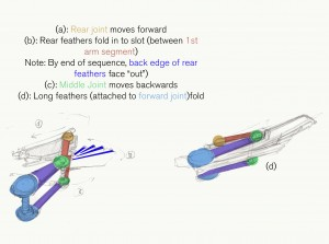 Color-coded animation notes, showing the folding of the joints and scaffold.